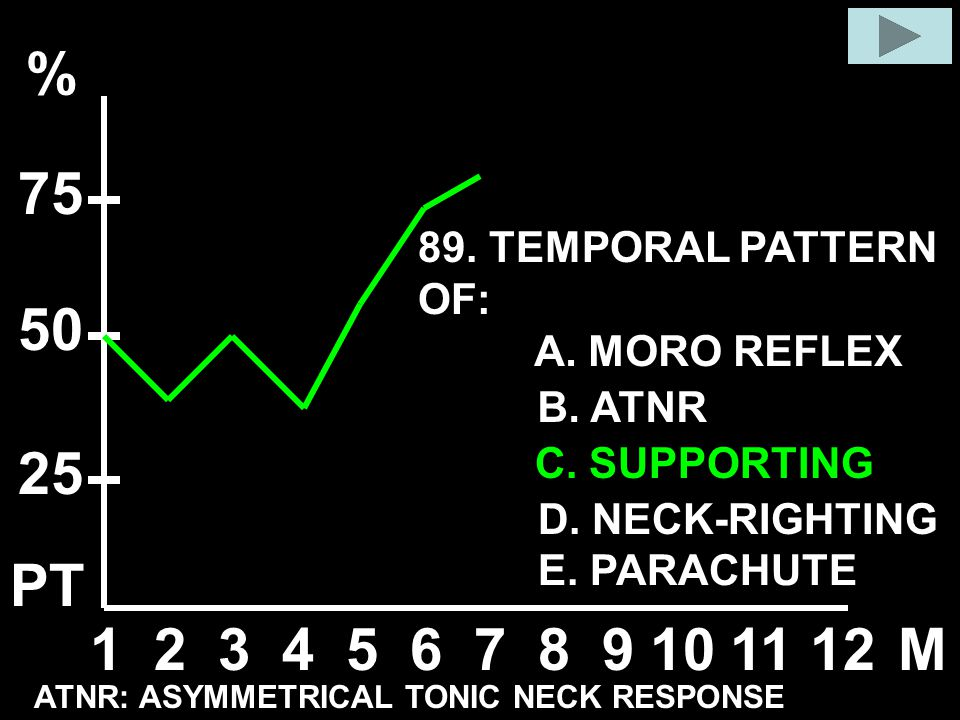 % 75 50 25 PT 1 2 3 4 5 6 7 8 9 10 11 12 M 89. TEMPORAL PATTERN OF: