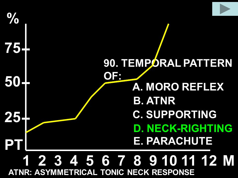 % 75 50 25 PT 1 2 3 4 5 6 7 8 9 10 11 12 M 90. TEMPORAL PATTERN OF: