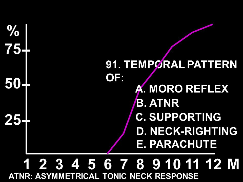 % 75 50 25 1 2 3 4 5 6 7 8 9 10 11 12 M 91. TEMPORAL PATTERN OF: