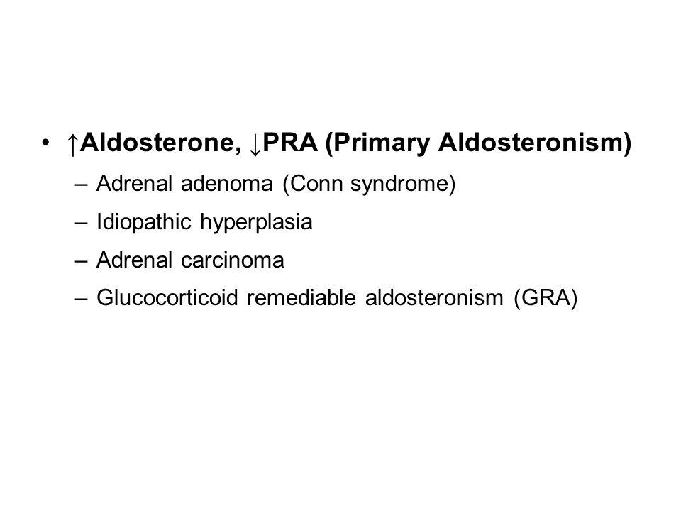 ↑Aldosterone, ↓PRA (Primary Aldosteronism)