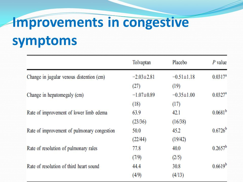 Improvements in congestive symptoms