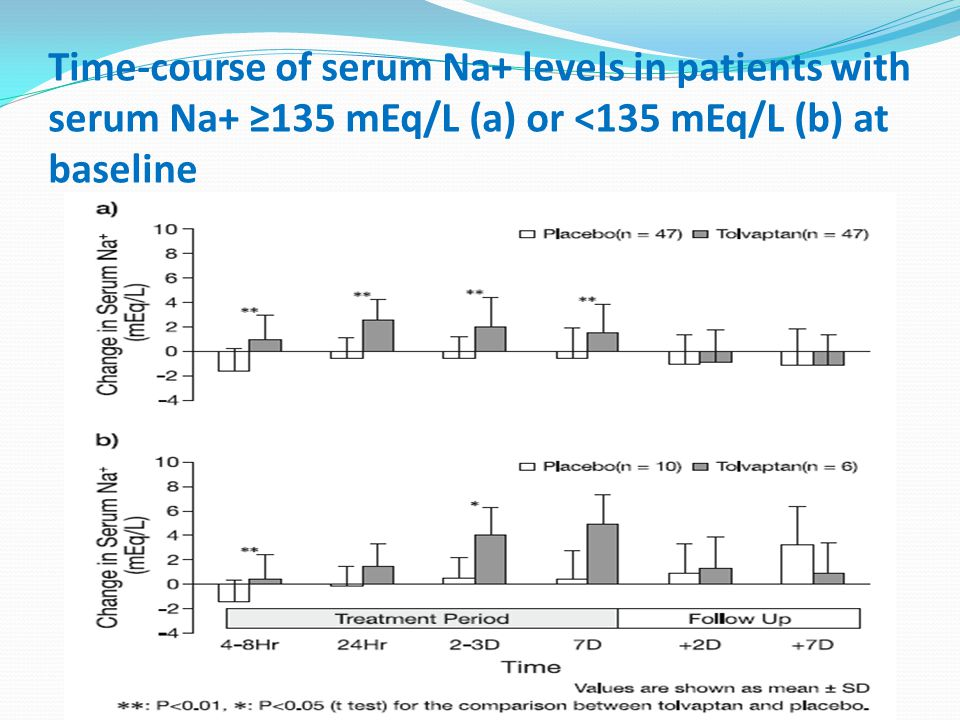 Time-course of serum Na+ levels in patients with serum Na+ ≥135 mEq/L (a) or <135 mEq/L (b) at baseline