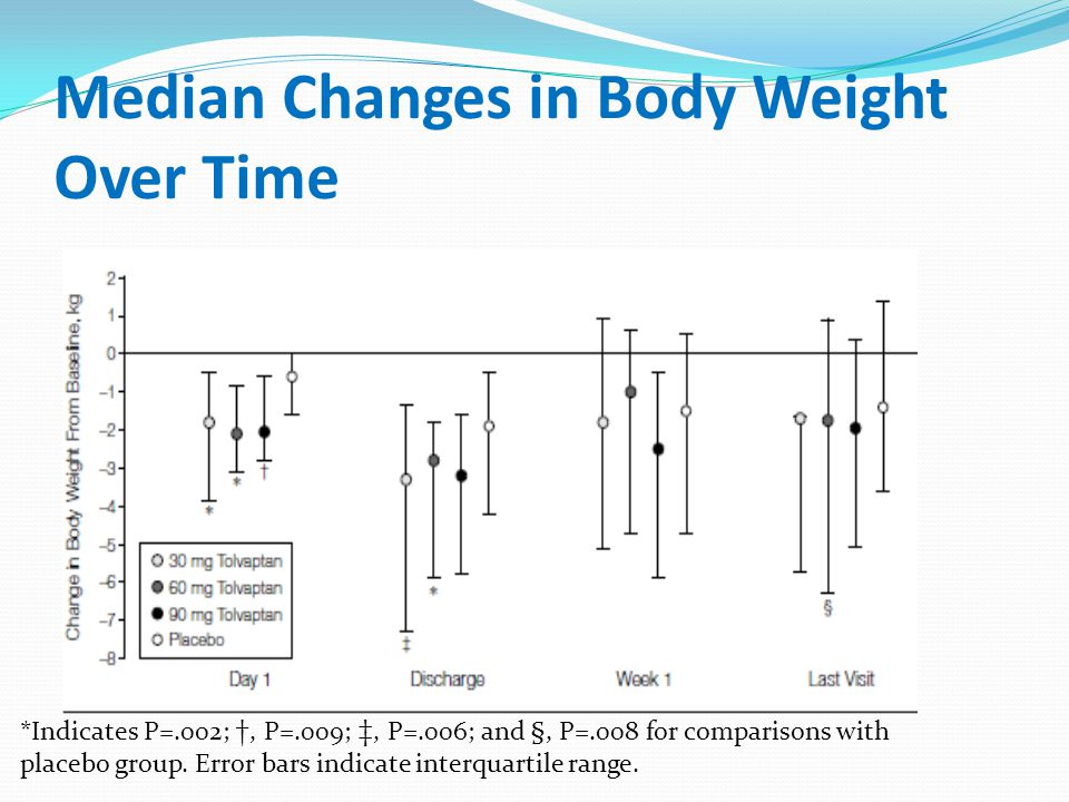 Median Changes in Body Weight Over Time