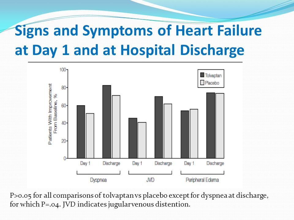 Signs and Symptoms of Heart Failure at Day 1 and at Hospital Discharge