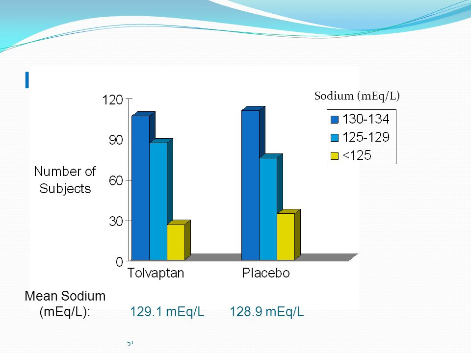 Inclusion Sodium (mEq/L) Mean Sodium (mEq/L): 129.1 mEq/L 128.9 mEq/L