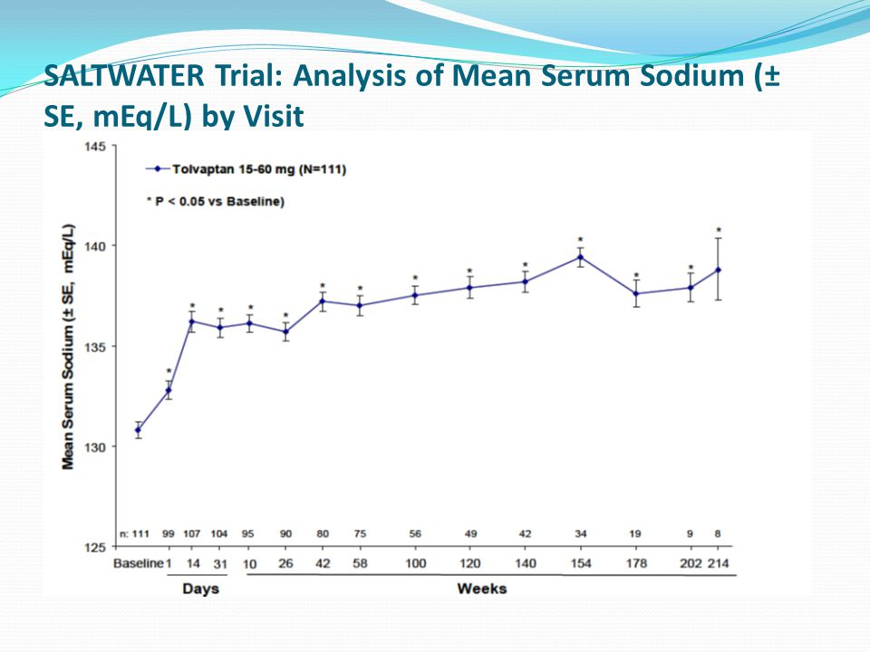 SALTWATER Trial: Analysis of Mean Serum Sodium (± SE, mEq/L) by Visit