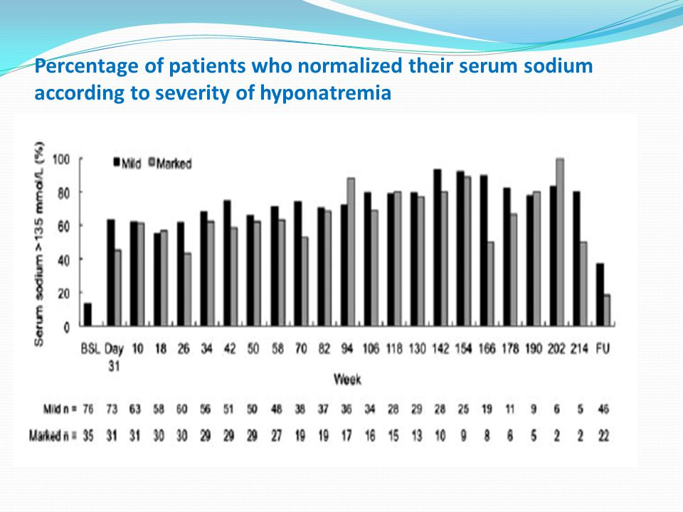 Percentage of patients who normalized their serum sodium according to severity of hyponatremia