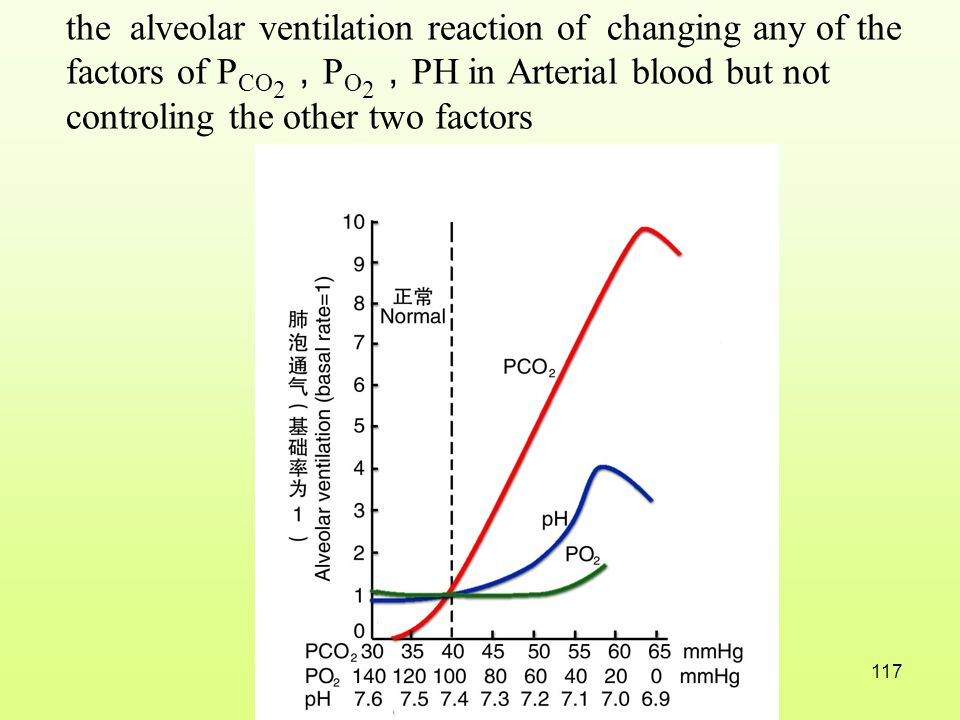 the alveolar ventilation reaction of changing any of the factors of PCO2,PO2,PH in Arterial blood but not controling the other two factors