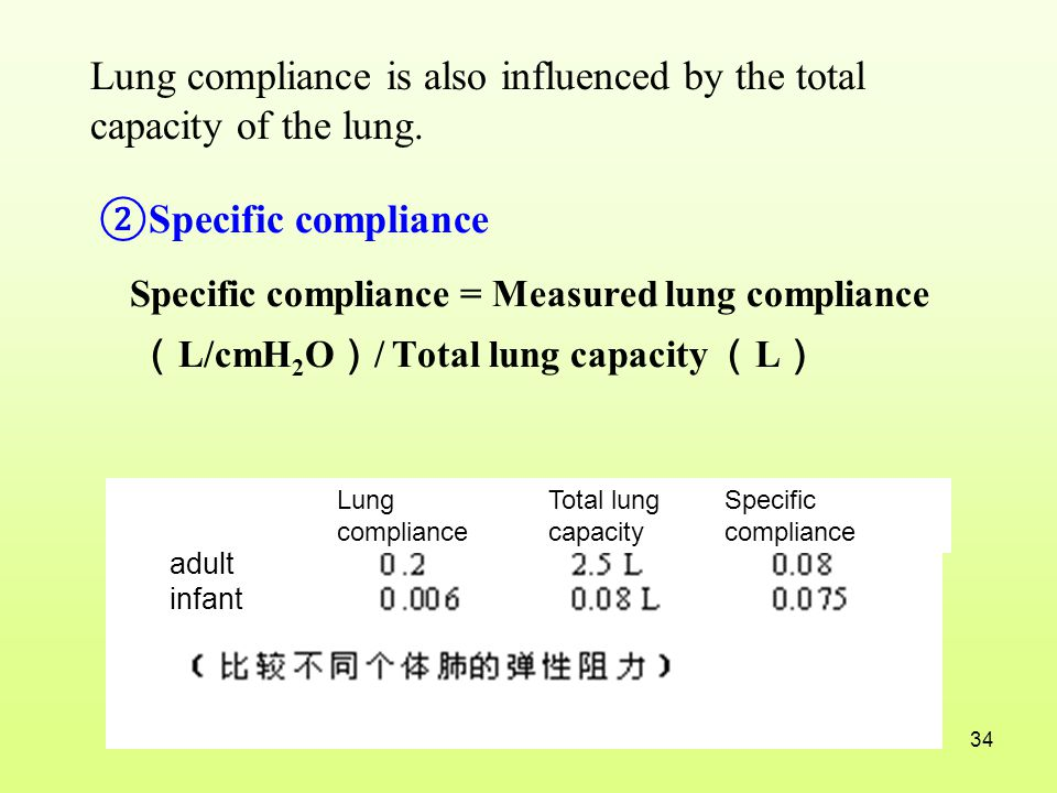 Lung compliance is also influenced by the total capacity of the lung.