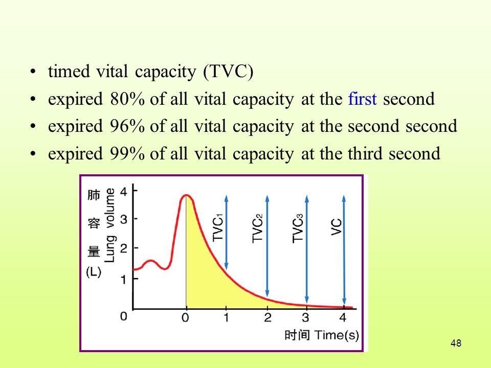 timed vital capacity (TVC)