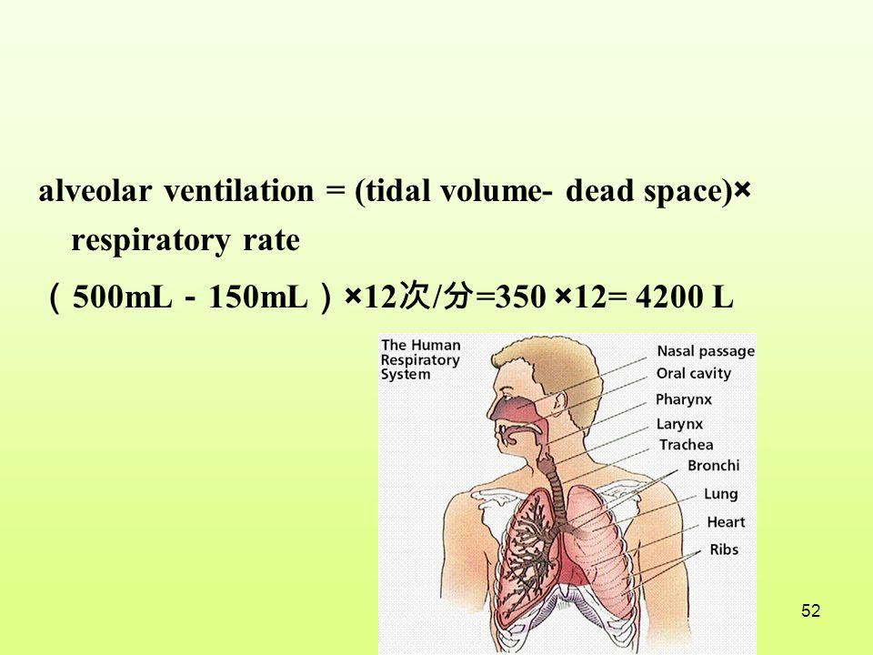 alveolar ventilation = (tidal volume- dead space)× respiratory rate