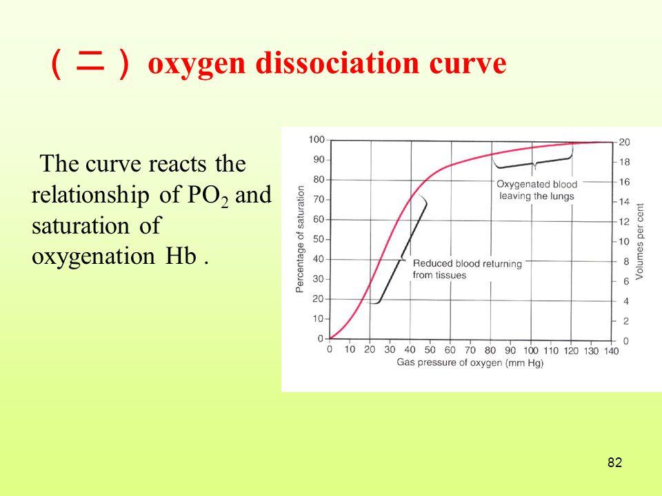 (二) oxygen dissociation curve