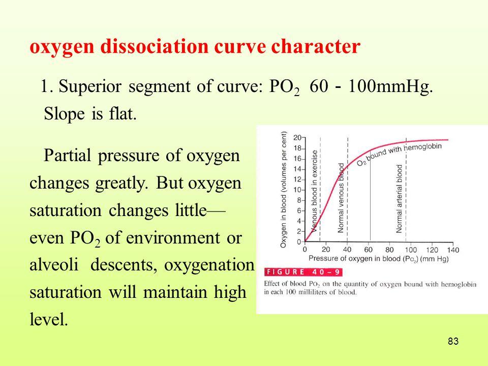 oxygen dissociation curve character
