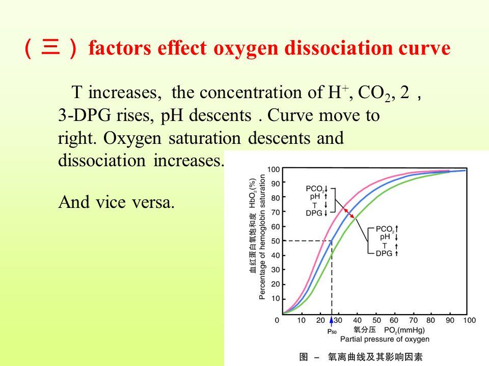 (三) factors effect oxygen dissociation curve