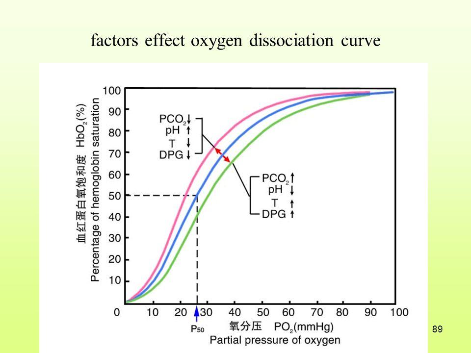 factors effect oxygen dissociation curve