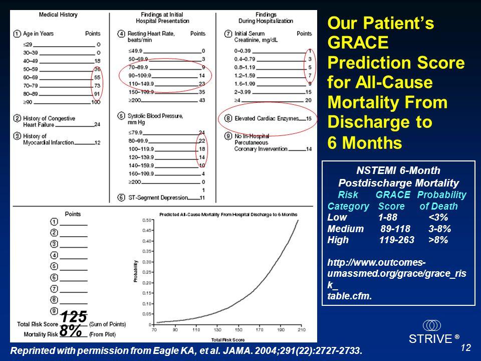 NSTEMI 6-Month Postdischarge Mortality