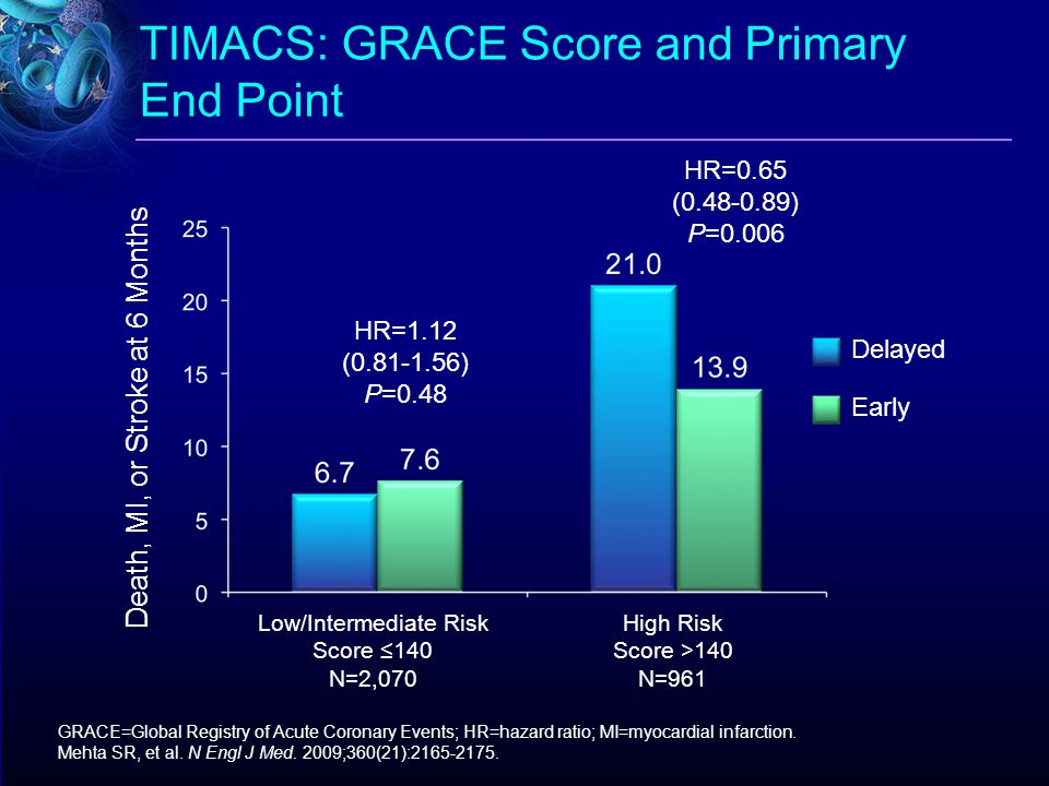 TIMACS: GRACE Score and Primary End Point