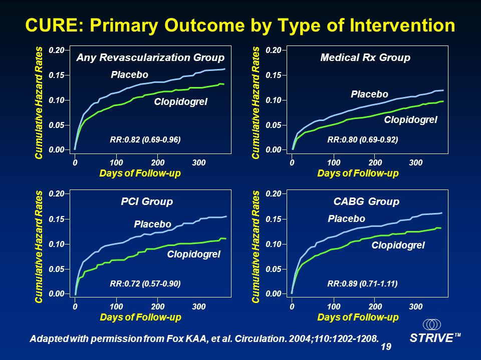 CURE: Primary Outcome by Type of Intervention