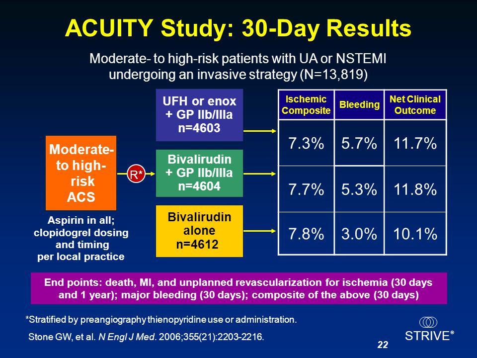 ACUITY Study: 30-Day Results