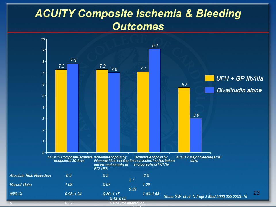 ACUITY Composite Ischemia & Bleeding Outcomes