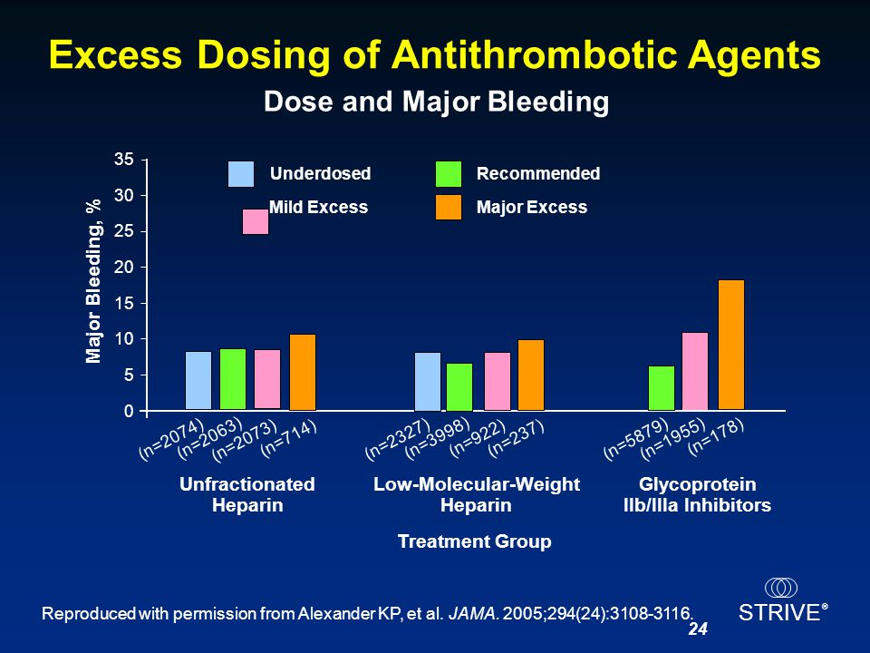 Excess Dosing of Antithrombotic Agents