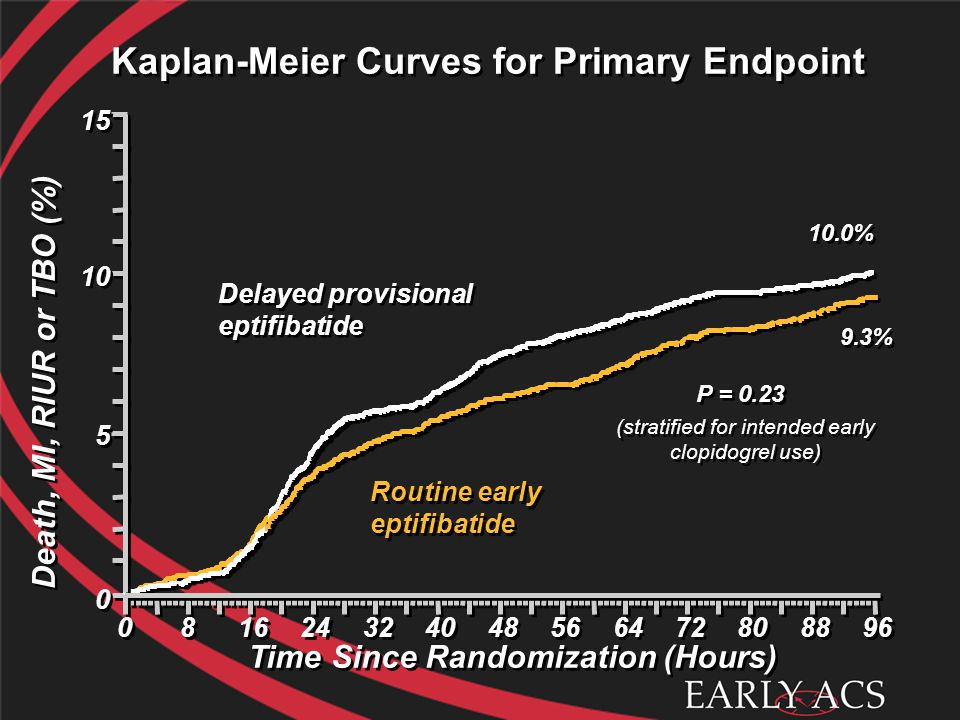 Kaplan-Meier Curves for Primary Endpoint