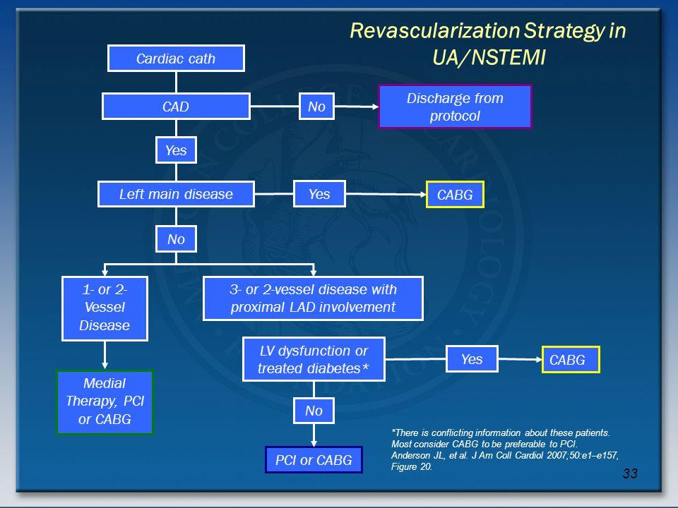Revascularization Strategy in UA/NSTEMI