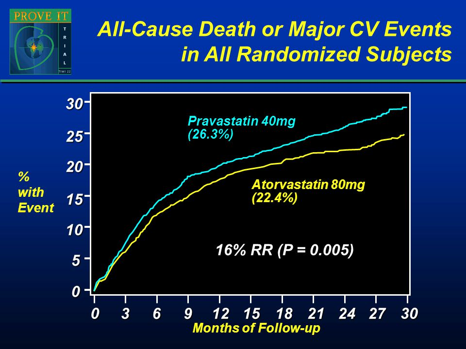 All-Cause Death or Major CV Events in All Randomized Subjects