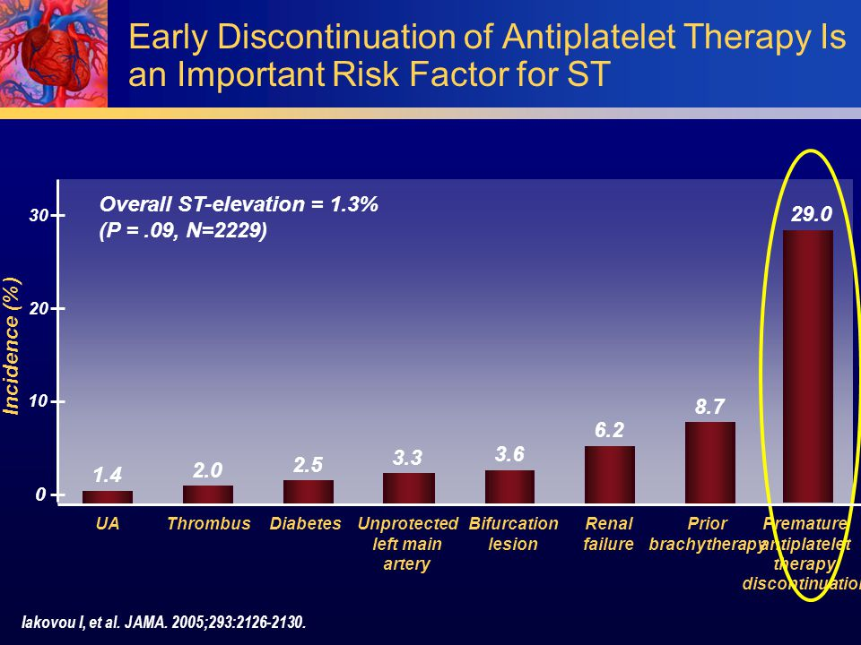 Early Discontinuation of Antiplatelet Therapy Is an Important Risk Factor for ST