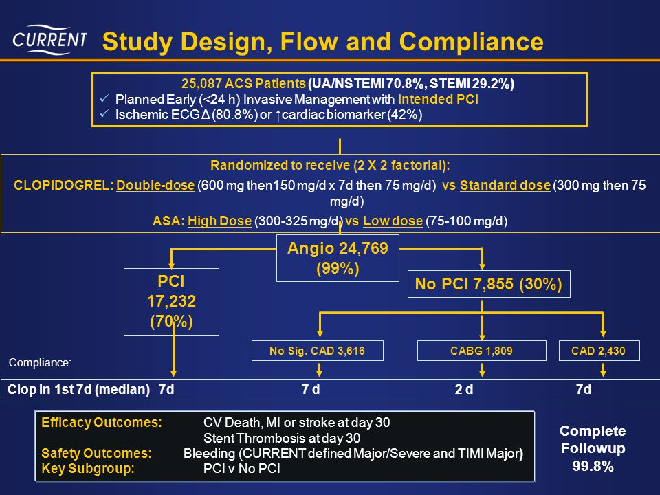 Study Design, Flow and Compliance
