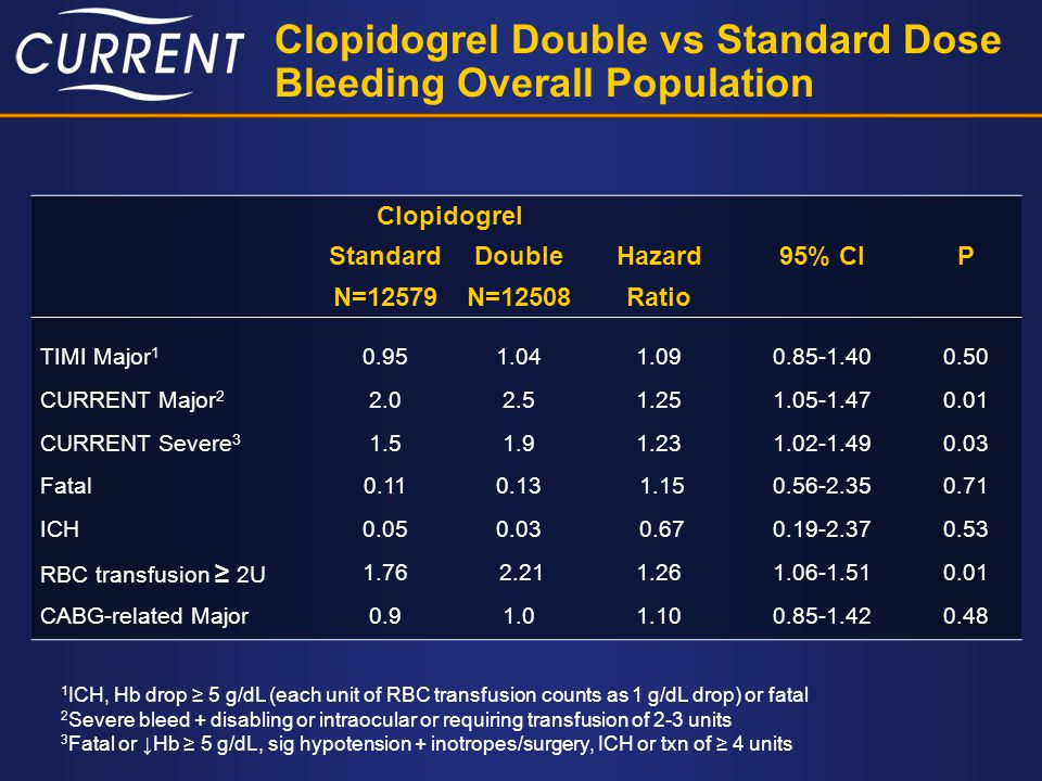 Clopidogrel Double vs Standard Dose Bleeding Overall Population