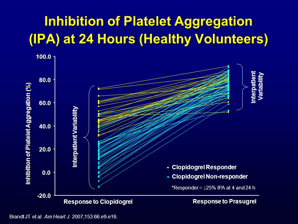 Inhibition of Platelet Aggregation (IPA) at 24 Hours (Healthy Volunteers)