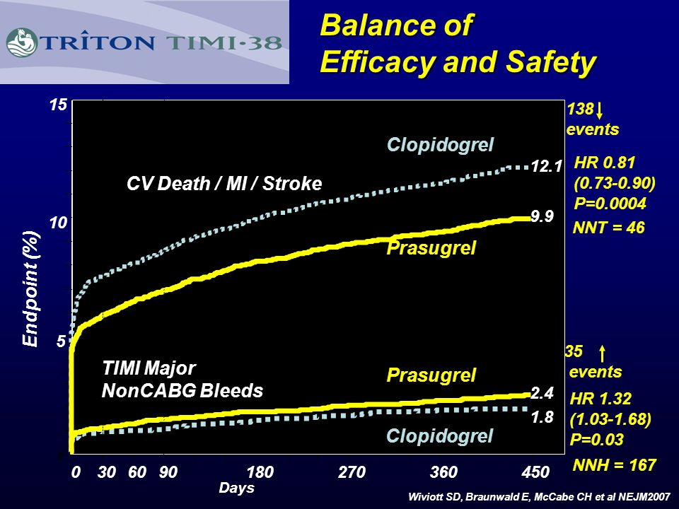 Balance of Efficacy and Safety