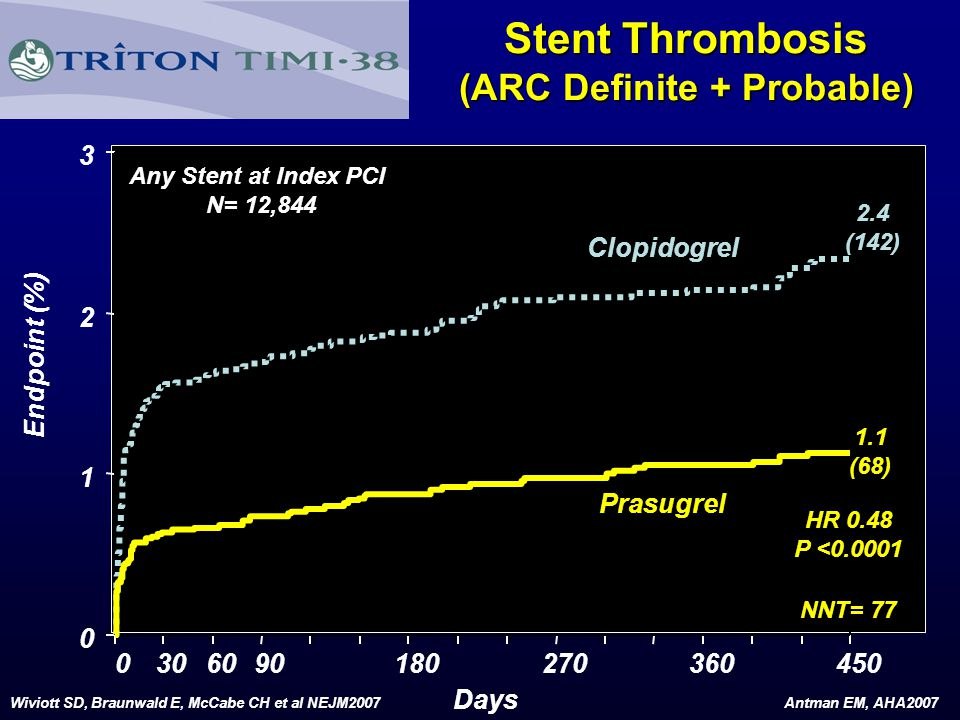 Stent Thrombosis (ARC Definite + Probable)