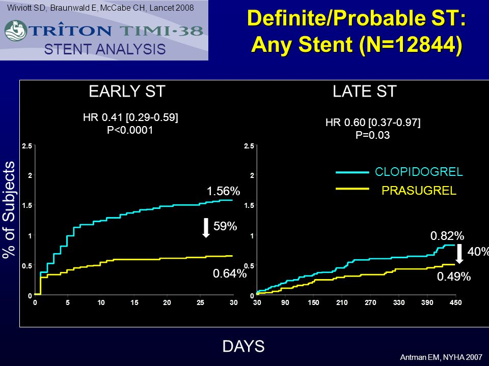 Definite/Probable ST: Any Stent (N=12844)