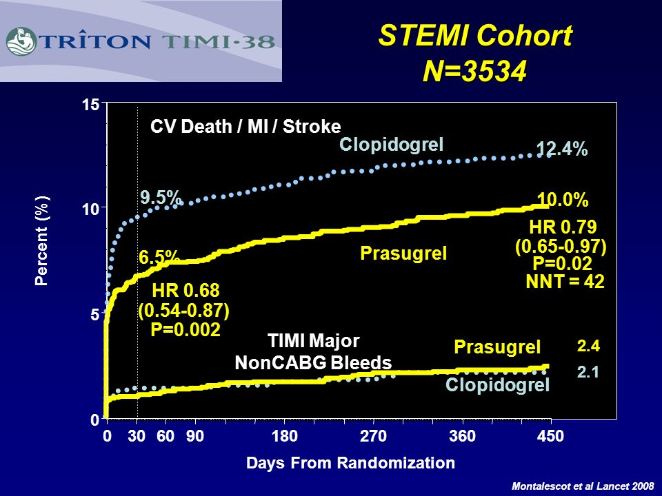 TIMI Major NonCABG Bleeds Days From Randomization
