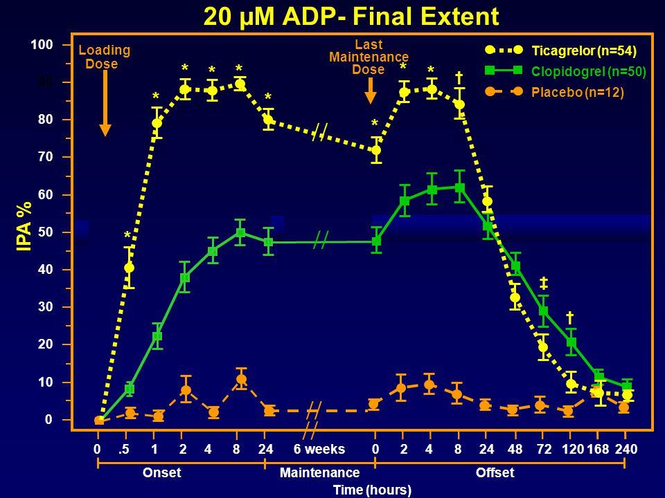 20 µM ADP- Final Extent     * * IPA % † ‡ 100 Last