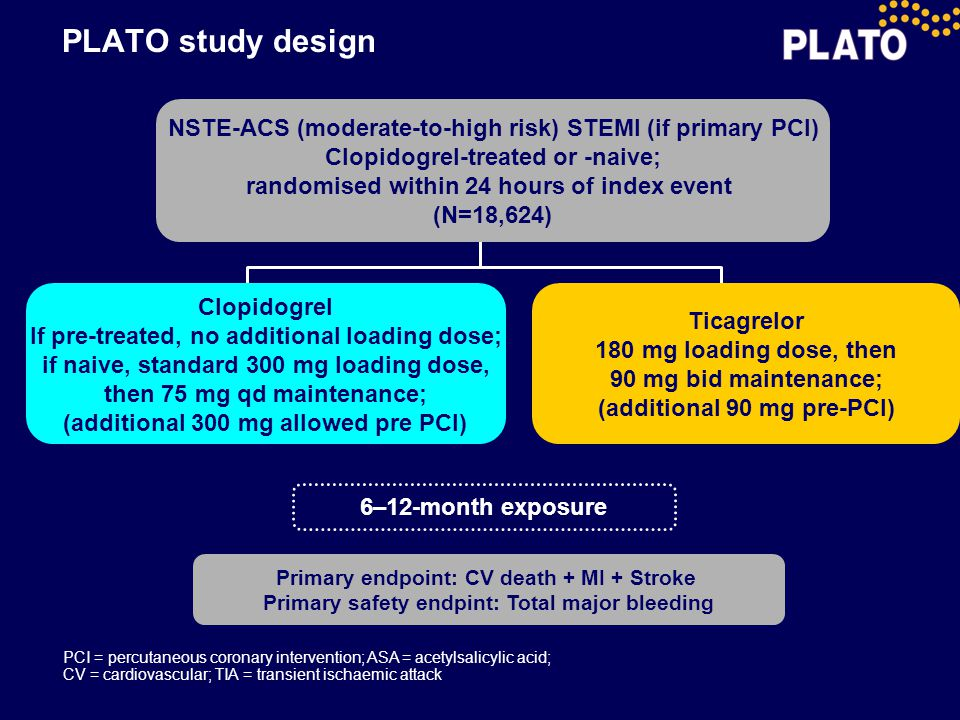 PLATO study design NSTE-ACS (moderate-to-high risk) STEMI (if primary PCI) Clopidogrel-treated or -naive;
