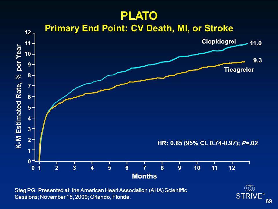 PLATO Primary End Point: CV Death, MI, or Stroke