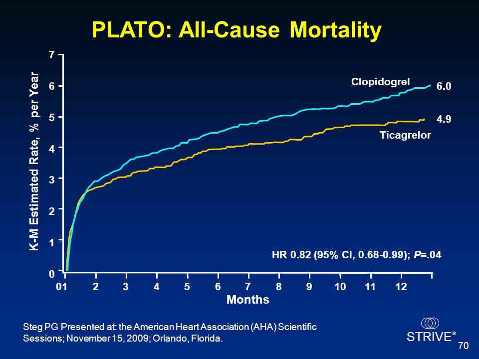 PLATO: All-Cause Mortality K-M Estimated Rate, % per Year