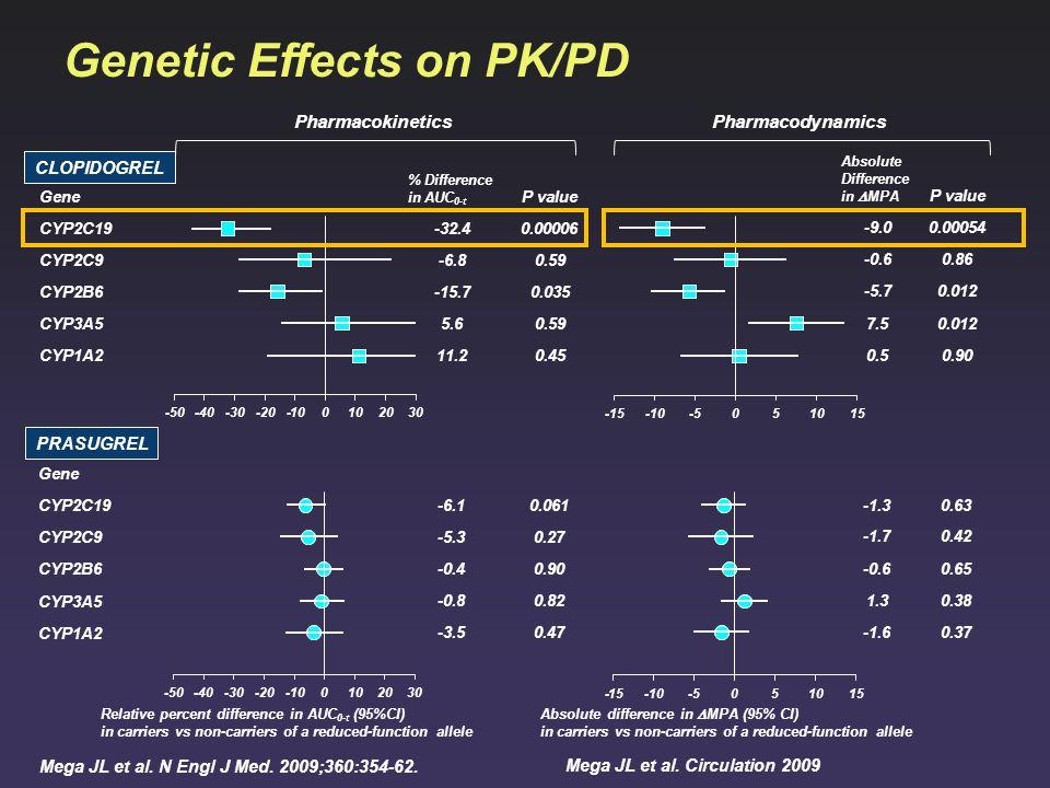 Genetic Effects on PK/PD