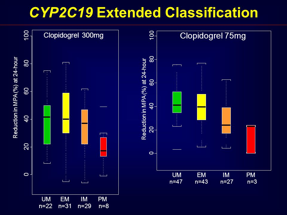 CYP2C19 Extended Classification