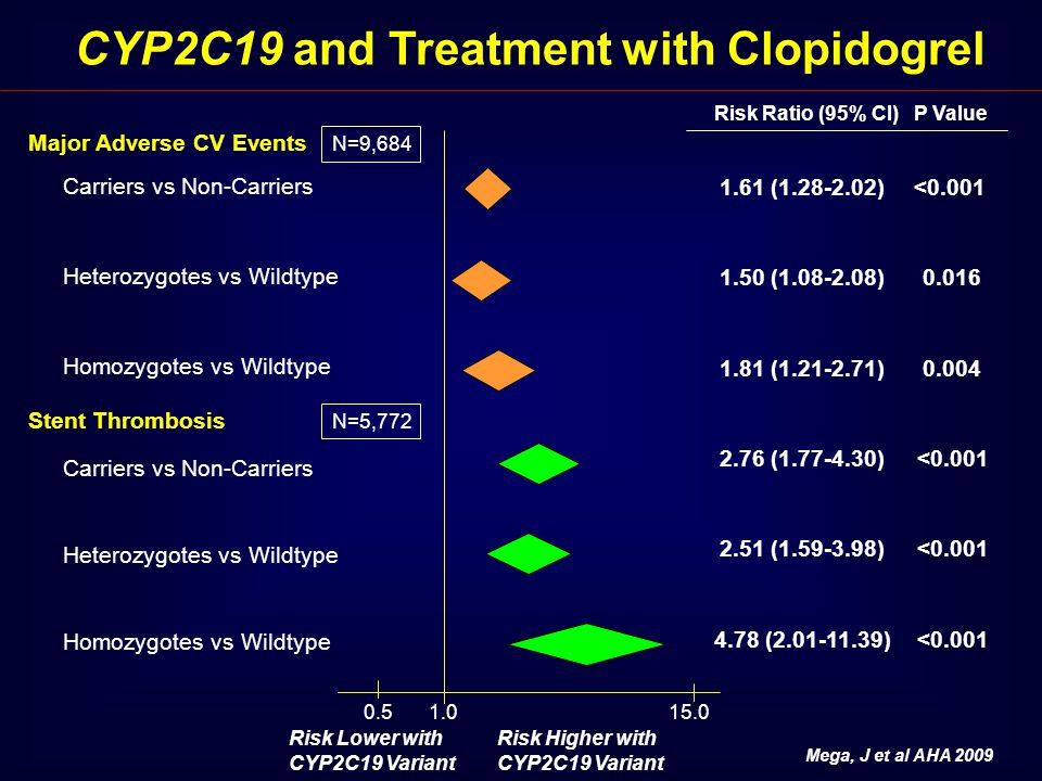 CYP2C19 and Treatment with Clopidogrel