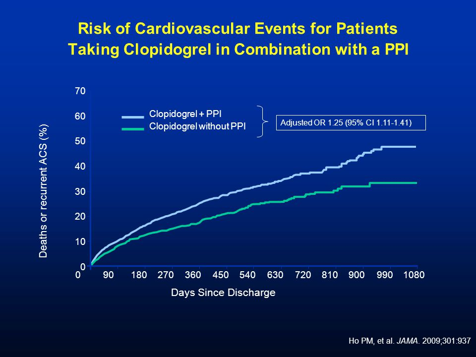 Risk of Cardiovascular Events for Patients Taking Clopidogrel in Combination with a PPI