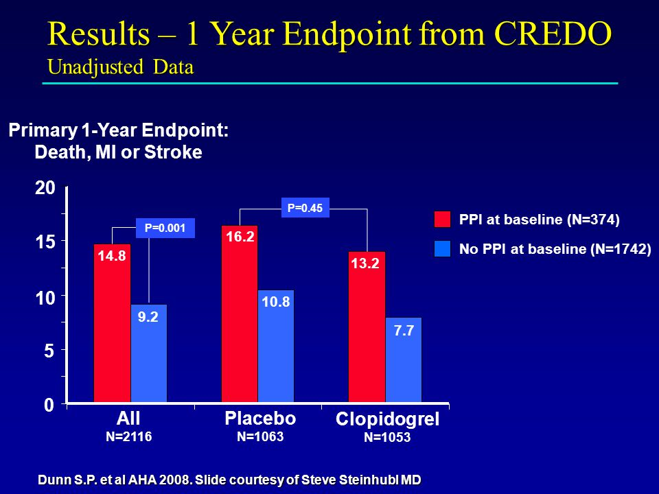 Results – 1 Year Endpoint from CREDO