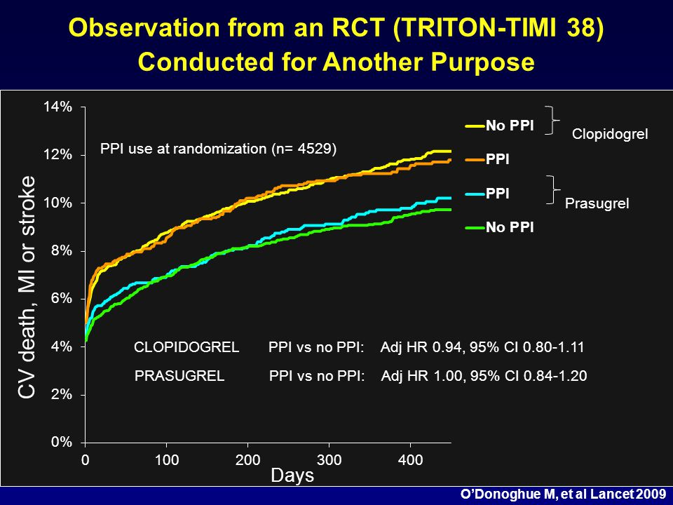Observation from an RCT (TRITON-TIMI 38) Conducted for Another Purpose