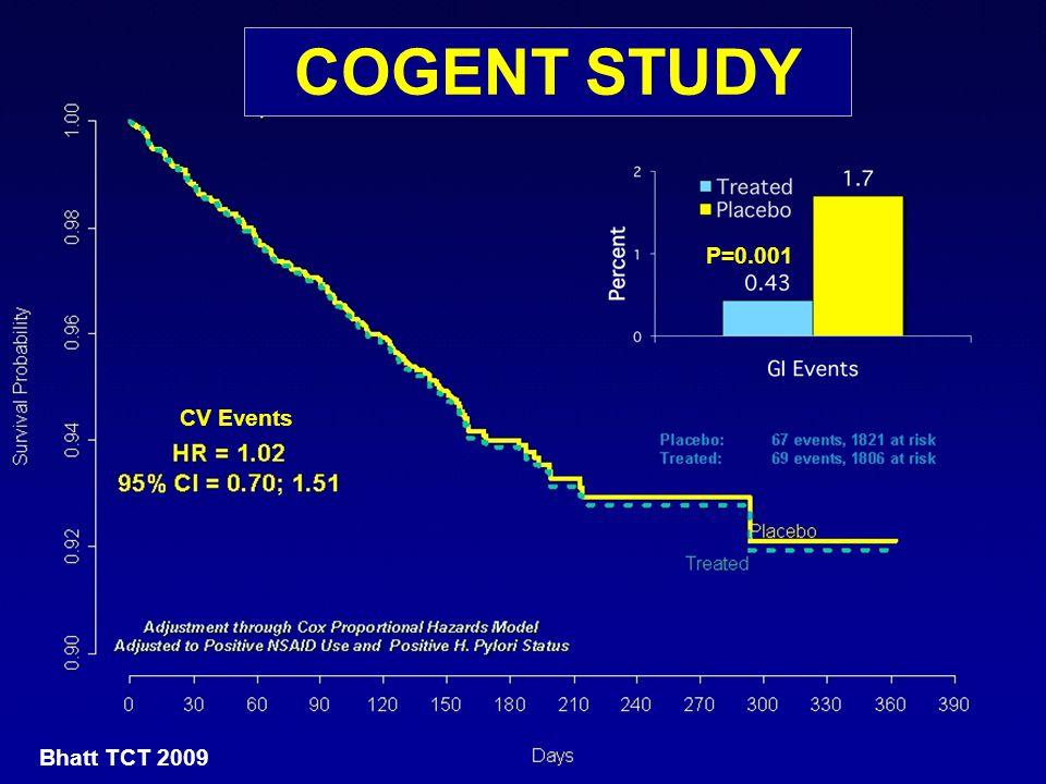 COGENT STUDY P=0.001 CV Events Bhatt TCT 2009