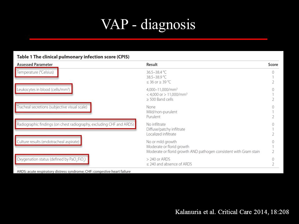 VAP - diagnosis Kalanuria et al. Critical Care 2014, 18:208