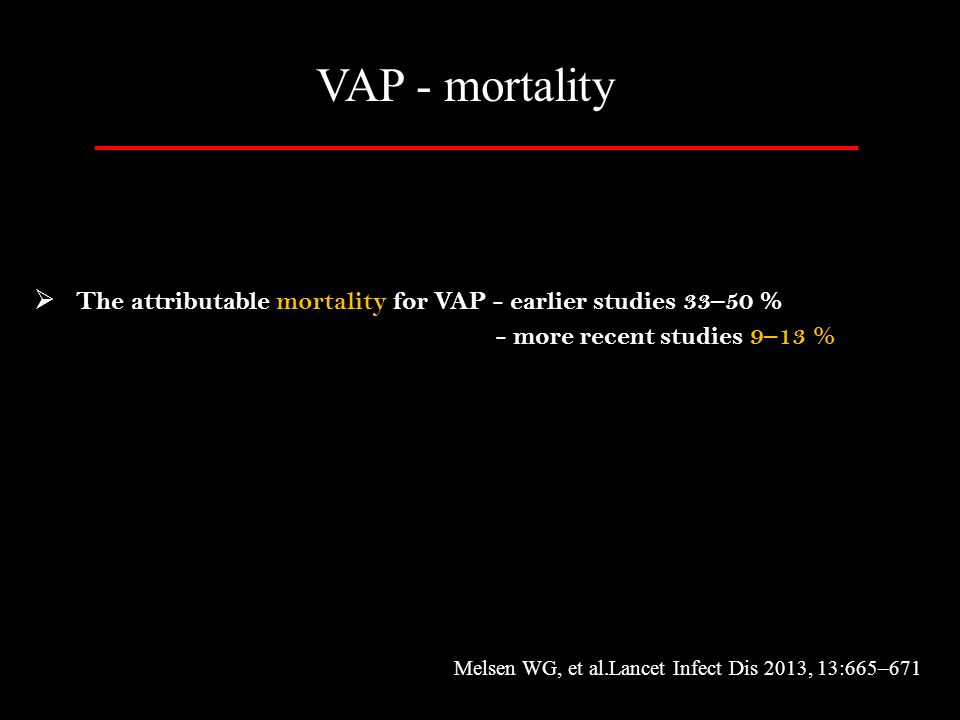 VAP - mortality The attributable mortality for VAP - earlier studies 33–50 % - more recent studies 9–13 %