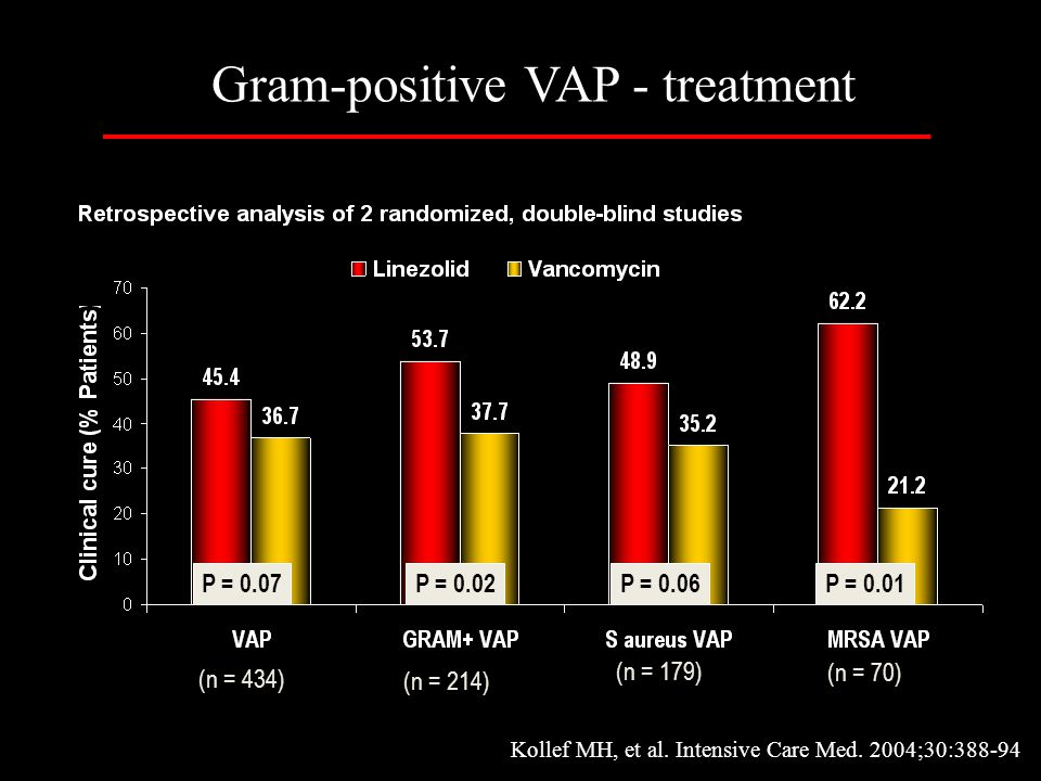 Gram-positive VAP - treatment
